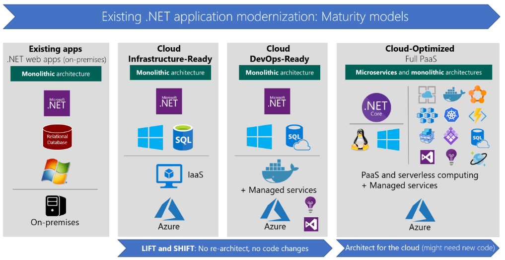 app modernization maturity model image