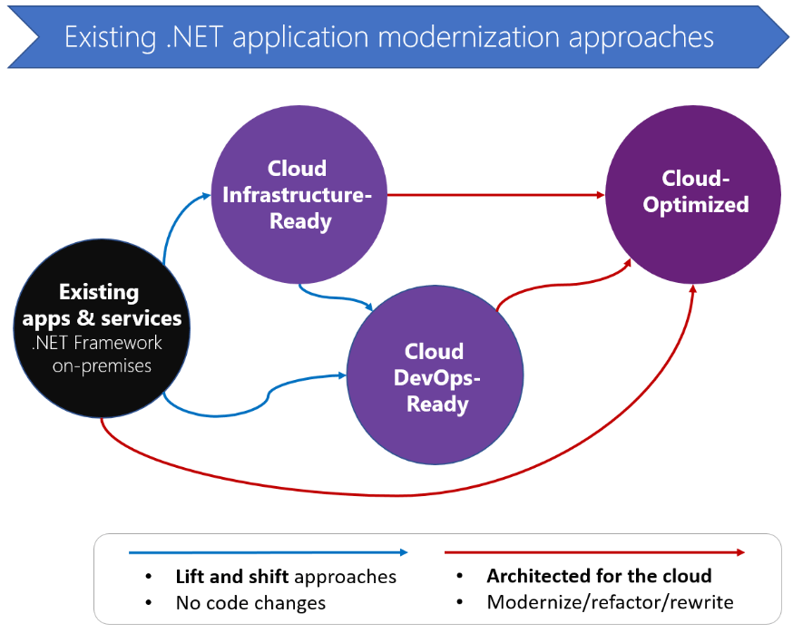 application modernization approaches